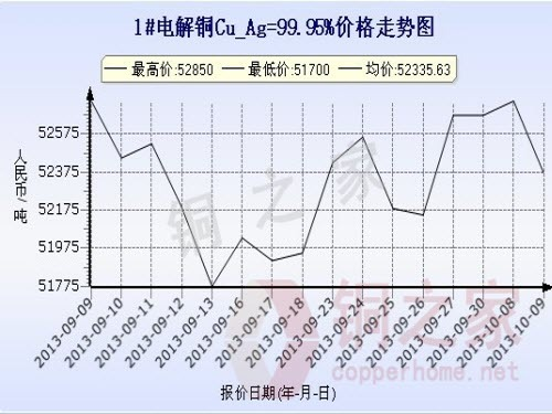 上海走勢圖