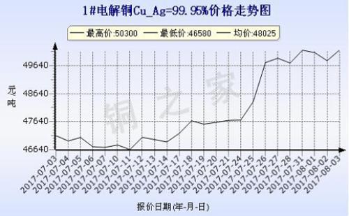 2017年8月3日上海现货铜价走势