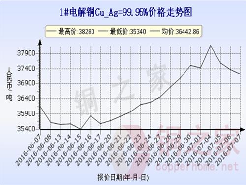 上海现货铜价走势2016.7.7