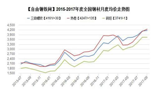 2015-2017年09月全國主要地區鋼材品種均價走勢圖