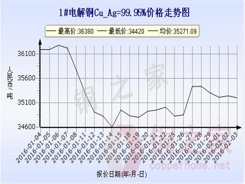 上海现货铜价走势2016.2.3