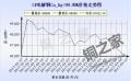 上海现货铜价走势图3月10日