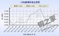 广东南储铜价走势图2月3日