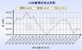 广东南储铜价走势图2017年3月24日