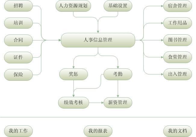 人事系统_人事考勤系统erp管理软件
