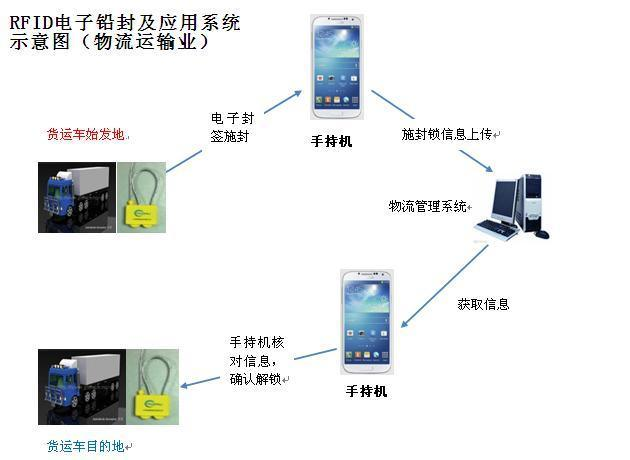 电子防盗系统是什么_物流运输防盗防伪rfid铅封系统