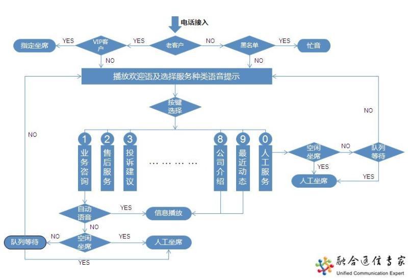 呼叫中心(8)图片