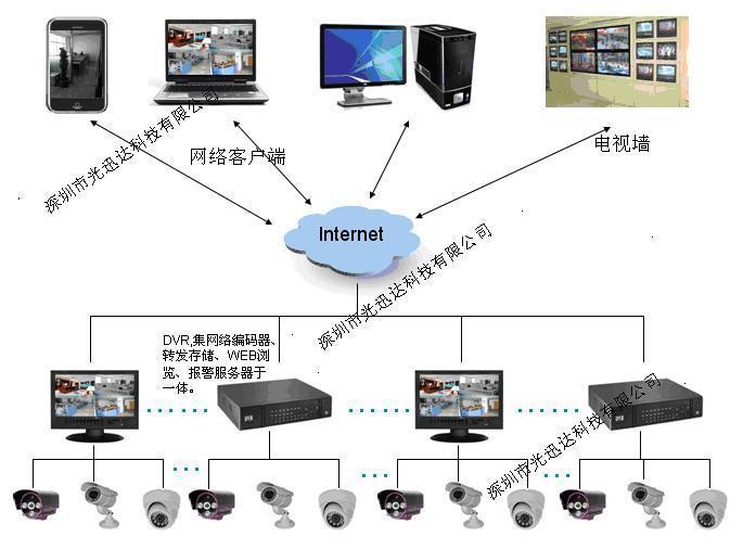 工厂监控系统安装