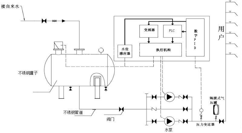 全自动气压给水设备【批发价格图片