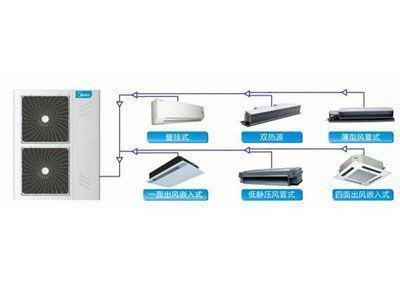 midea美的家庭中央空调  多压缩机并联设计