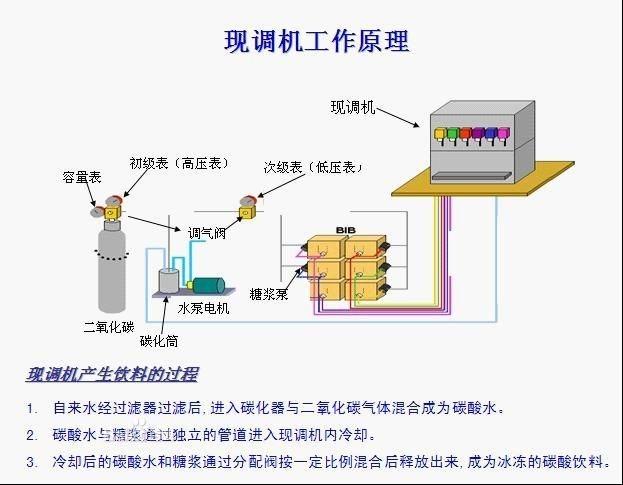 河南现调可乐机批发      水过滤系统   城市自来水经过过滤器的过滤后产生可以直接饮用的处理水,用于冷却后进入碳化器产生碳酸水。   CO2系统   CO2气体经过减压后提供现调系统两个压力:一是高压供给碳化器以形成碳酸水,二是低压用以糖浆推动压力,容量表(代表气瓶压力),在低于40PSI需更换气瓶次级减压阀(给糖浆桶/糖浆袋压力),设定在 40-60PSI初级减压阀(给碳化器压力)。   CO2系统注意事项  A.