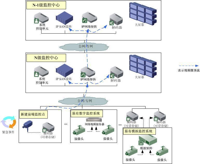 网络视频监控平台【批发价格,厂家,图片,采购】-