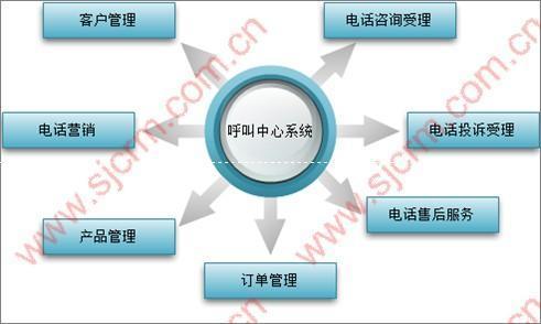 呼叫中心系统图片