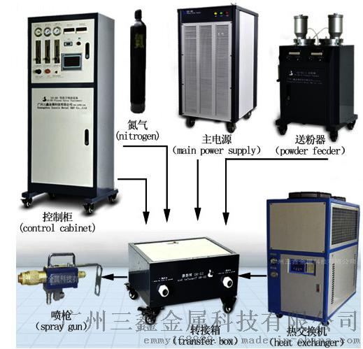 SX-80等离子喷涂设备,SX-80等离子喷涂系统广州三鑫厂家直销