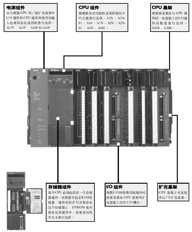 三菱PLC批发 中国制造网PLC