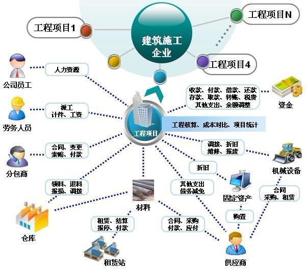 超人通信工程项目管理系统