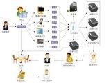 岳阳茶楼无线呼叫系统,岳阳点餐系统,岳阳收银系统