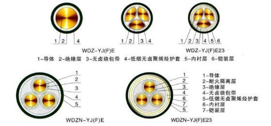 低烟无卤电缆型号、特点及结构示意图