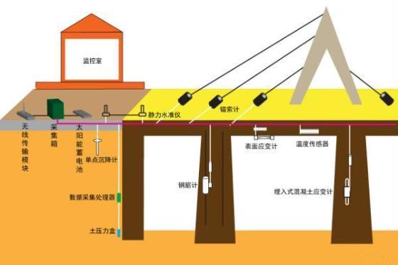 下的结构响应和力学特征