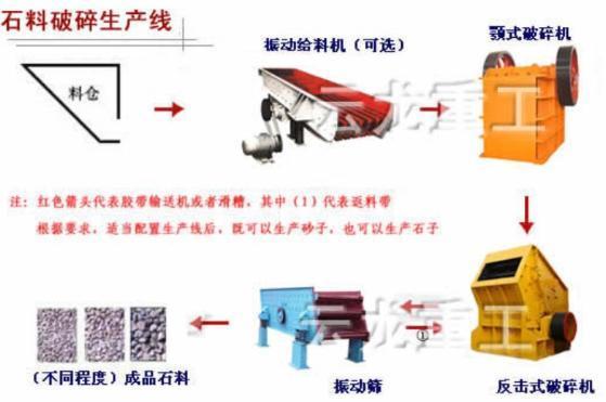 石料生产线设备销售信息