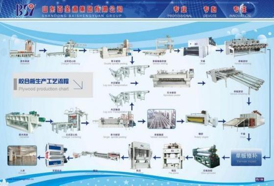 胶合板生产工艺流程及设备