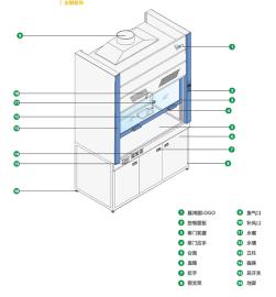 实验玻璃钢通风柜,全钢通风柜,全钢/玻璃钢落地通风柜