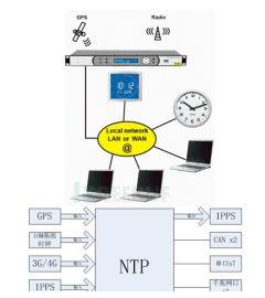 接口丰富型I.MX7D NTP时钟同步模块核心板
