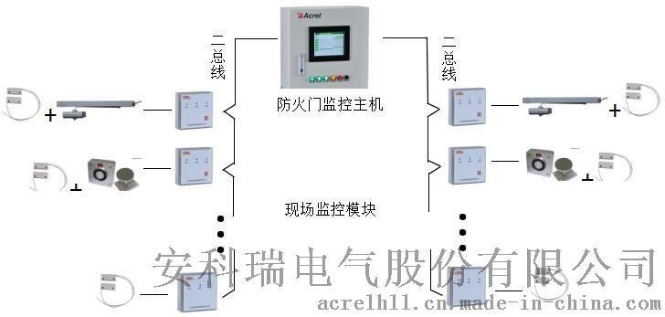 AFRD100/B防火门监控系统在常州国家广告产业园区的应用