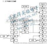 北京专业原理图BOM单制作