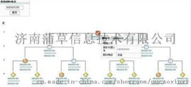 山東濟南雙軌直銷軟件開發與定制13年來太陽技術團隊強大經驗