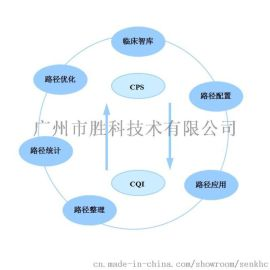 胜科临床路径信息系统( CPS)