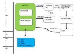 授时核心板定制设计 CM-PTP-100授时精度高