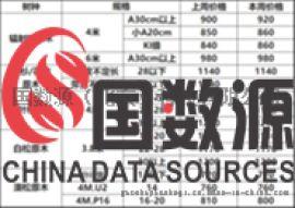 国数源-2018.2.5太仓地区市场价格