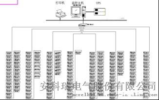 天津东丽区阳光新城市购物广场电力监控系统的设计与应用