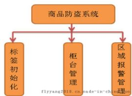 飛陽RFID商品防盜管理系統