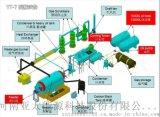 环保炼油设备 炼油设备 废轮胎炼油设备