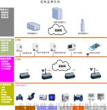 能耗监测管理平台(建筑能耗、校园能耗、医院能耗)