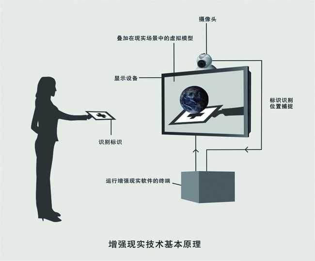增强现实ar 增强现实系统 ar系统