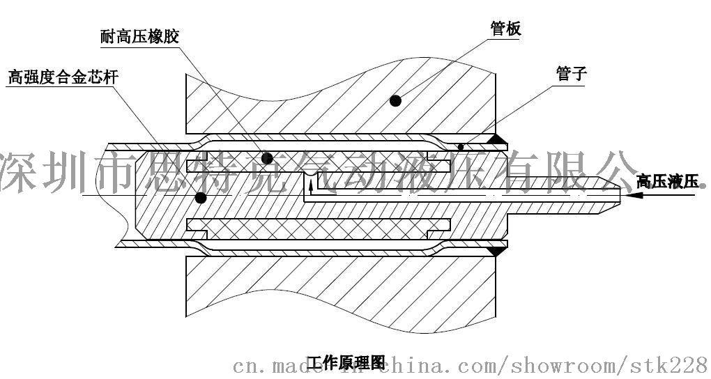 专用工业设备冷凝器管板液压胀管机 高压加热器专用设备图片