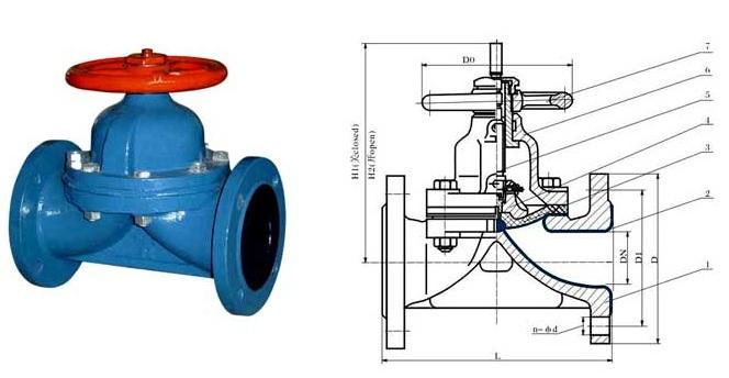 衬胶手动隔膜阀 主要零部件材料表: 序号 零件名称 灰铸铁 铸钢图片