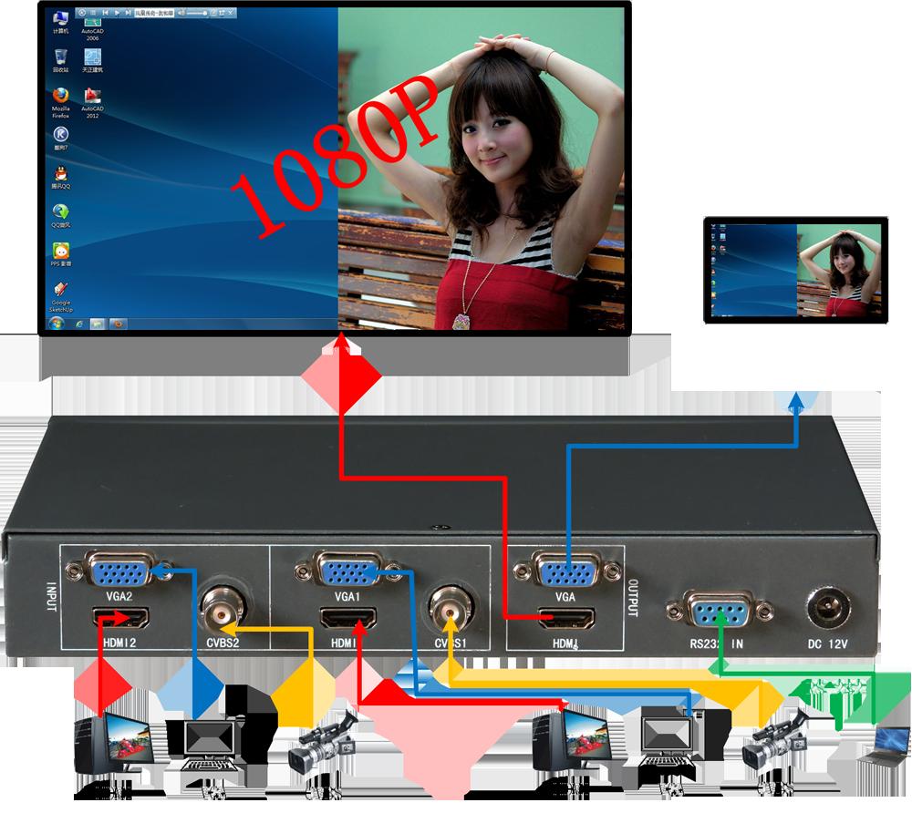 快视电子ks-fh21 hdmi画面分割器,vga画面分割器,二画面分割器,ccd