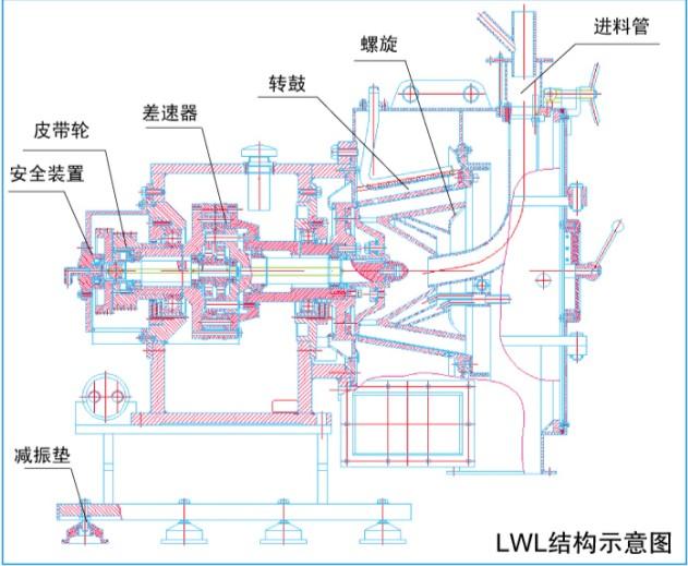恒瑞白板H600筛网螺旋使用离心机(高效连续)厂教学品牌的过滤教学视频图片