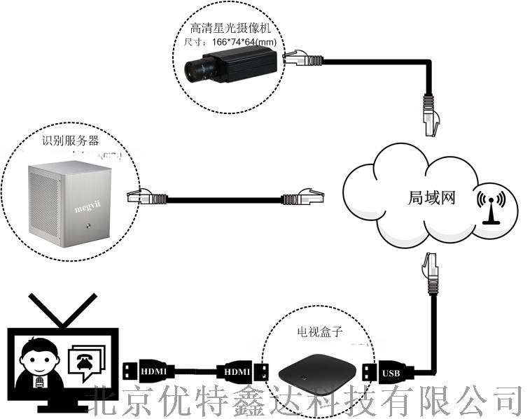 北京人脸识别门禁迎宾系统736610432