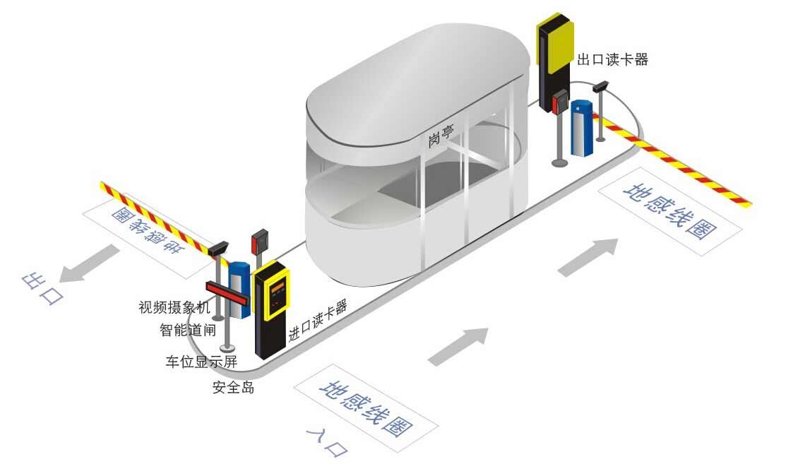 免取卡停车场管理系统图片
