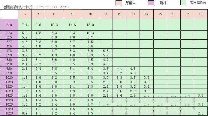 岳阳螺旋管规格|螺旋钢管重量|湖南螺旋焊管厂