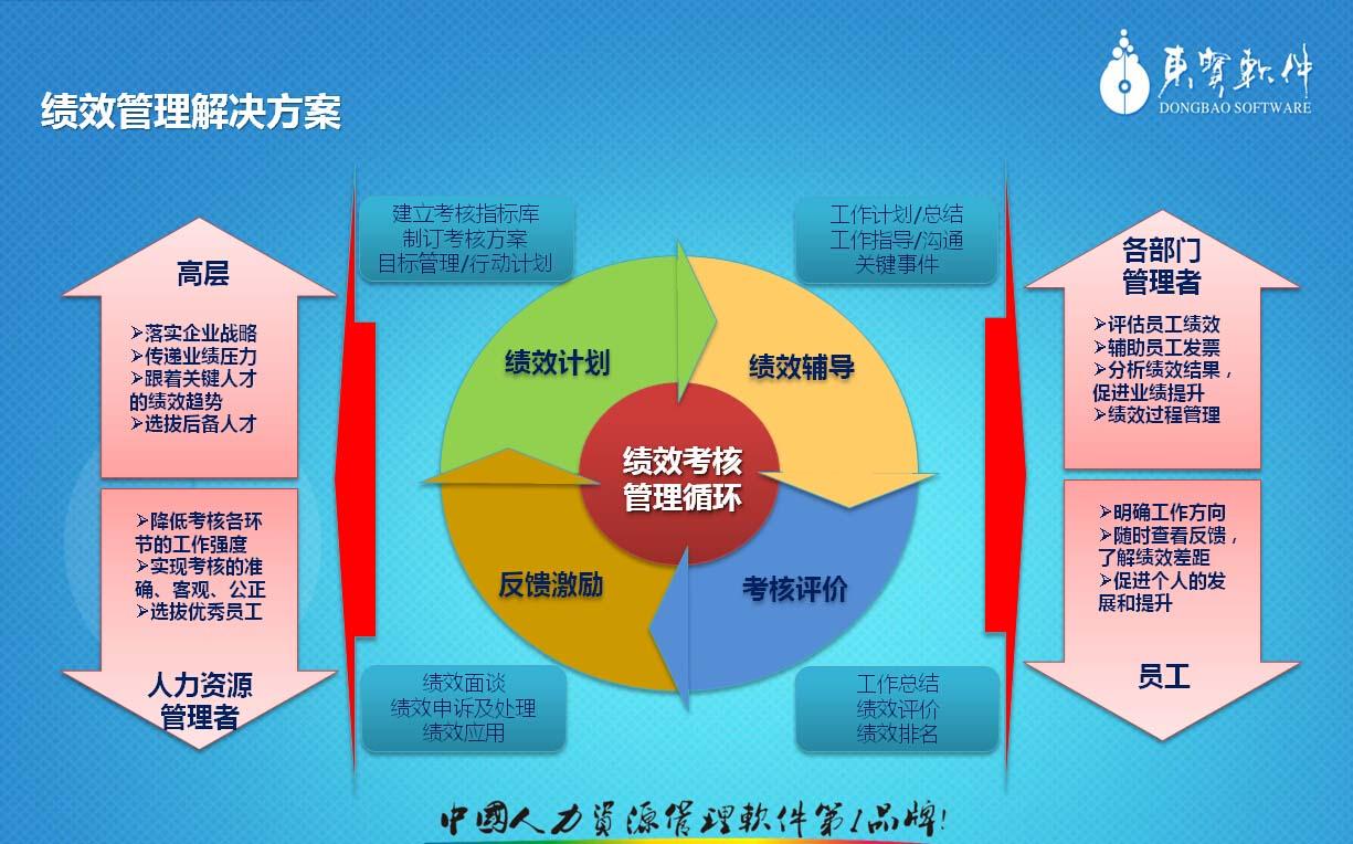 佛山绩效考核管理,广州kpi绩效考核审查