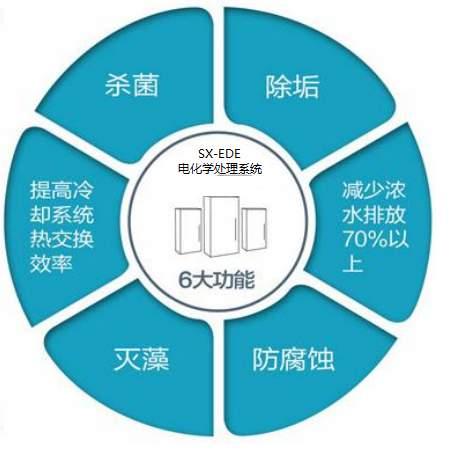 电化学循环水处理设备,循环水系统节能改造,循环水在线水处理技术