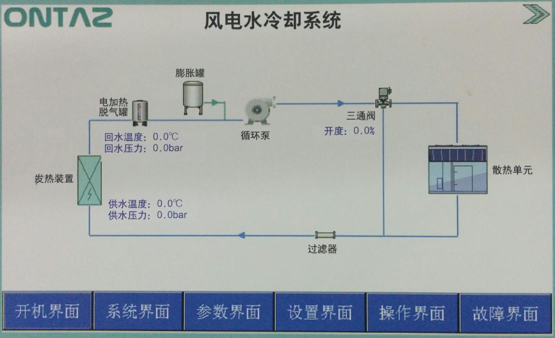 产品名称:OZLSF60风电水冷冷却系统产品品牌:安达思ONTAZ产品型号:OZLSF60产品流程图:工作原理:冷却介质经主循环泵升压后,进入室外散热单元,与室外空气等冷媒进行热交换,冷却介质冷却后,再进入被冷却设备,带出发热装置;里发热功率器件热量,高温冷却介质回到主循环泵入口,形成密闭式主循环冷却回路。气囊式缓冲罐保持系统管路压力的恒定和冷却介质的充满。控制器完成对各机电单元及传感器进行自动监控,并于上层主控制器进行通讯及数据互交。工作参数:工作温度:-30~+55环境温度:-40~+55日最大温差: