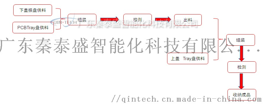 使用说明 动作步骤: 1.tray盘载具运动至左侧落料区正下方 2.
