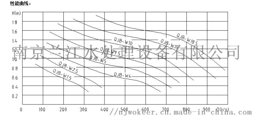 QJB-W污泥回流泵CAD图做cadv污泥好显卡什么用图片